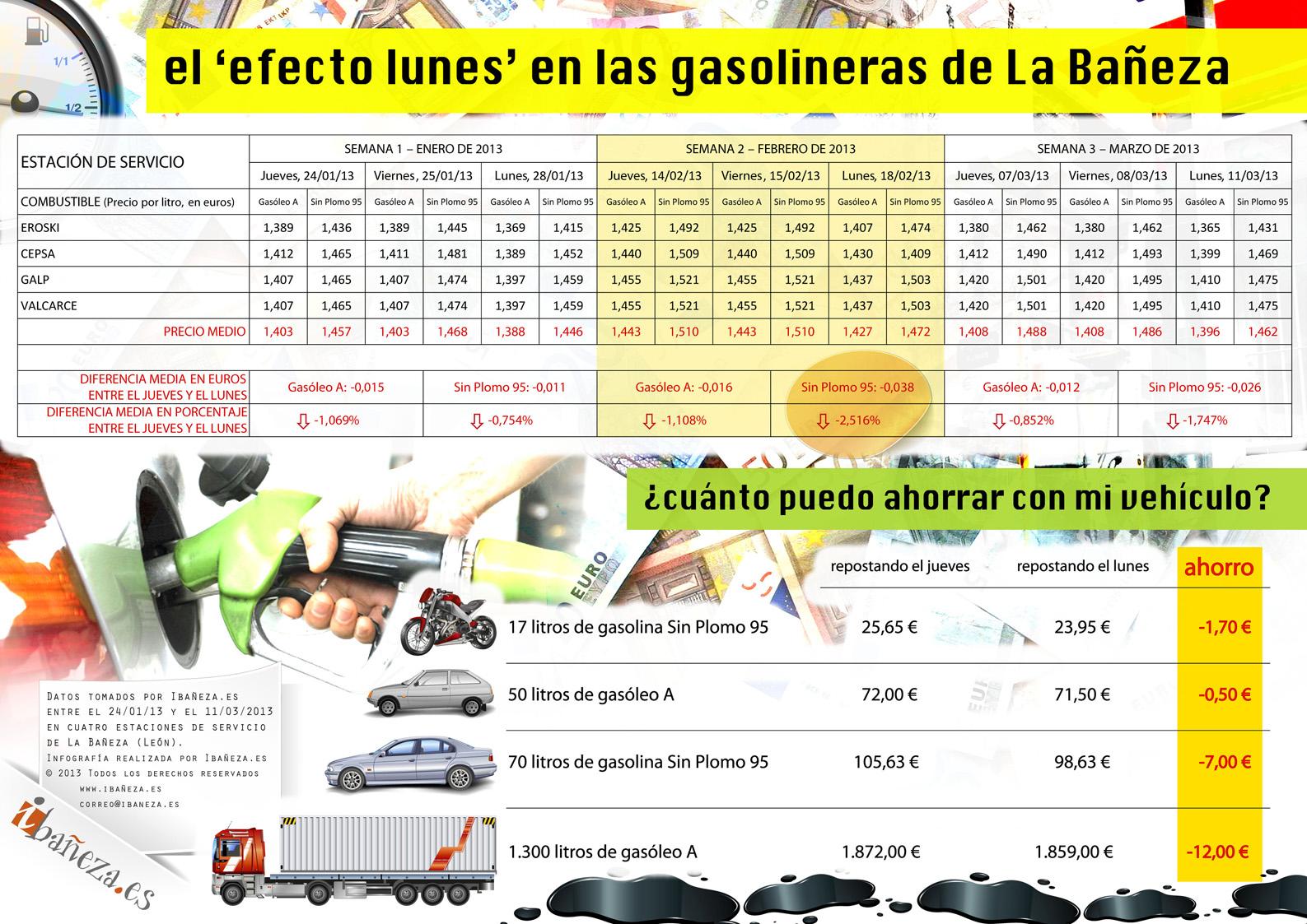 infografía realizada por Ibañeza.es
